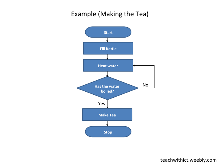 Flowcharts Teachwithict